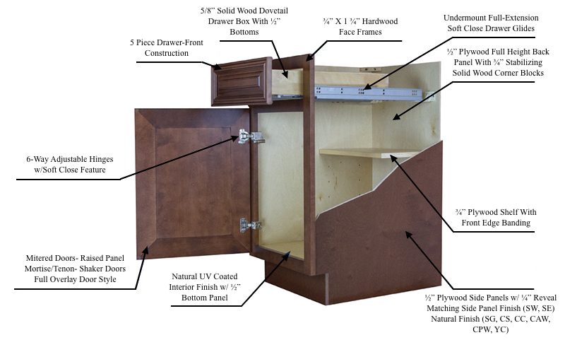 Check Out The Many Standard Features Of Our RTA Cabinets, Youu0027ll Be  Pleasantly Surprised To See We Offer Quality Semi Custom Features At  Remarkable Prices.
